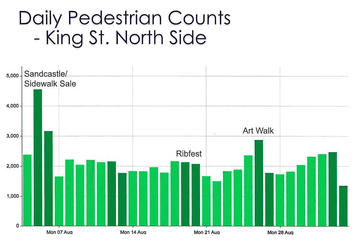 Daily Count of pedestrians - King Street North side