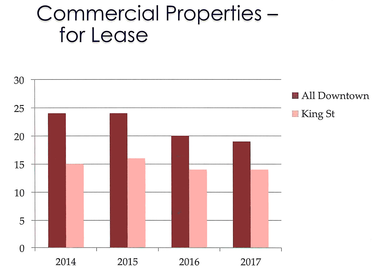 Number of Commercial Properties for Lease