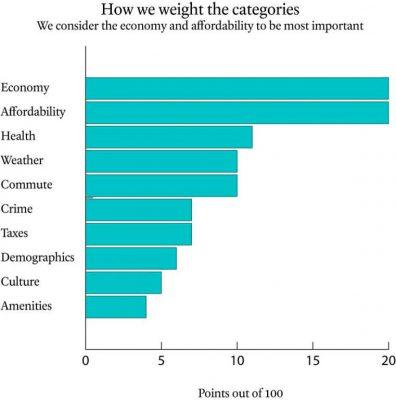 Moneysense category weighting