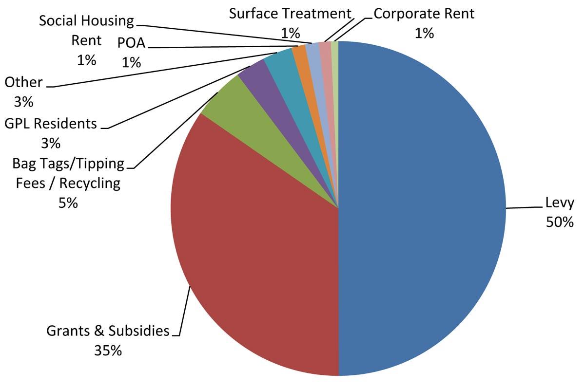 County 2019 Revenue sources