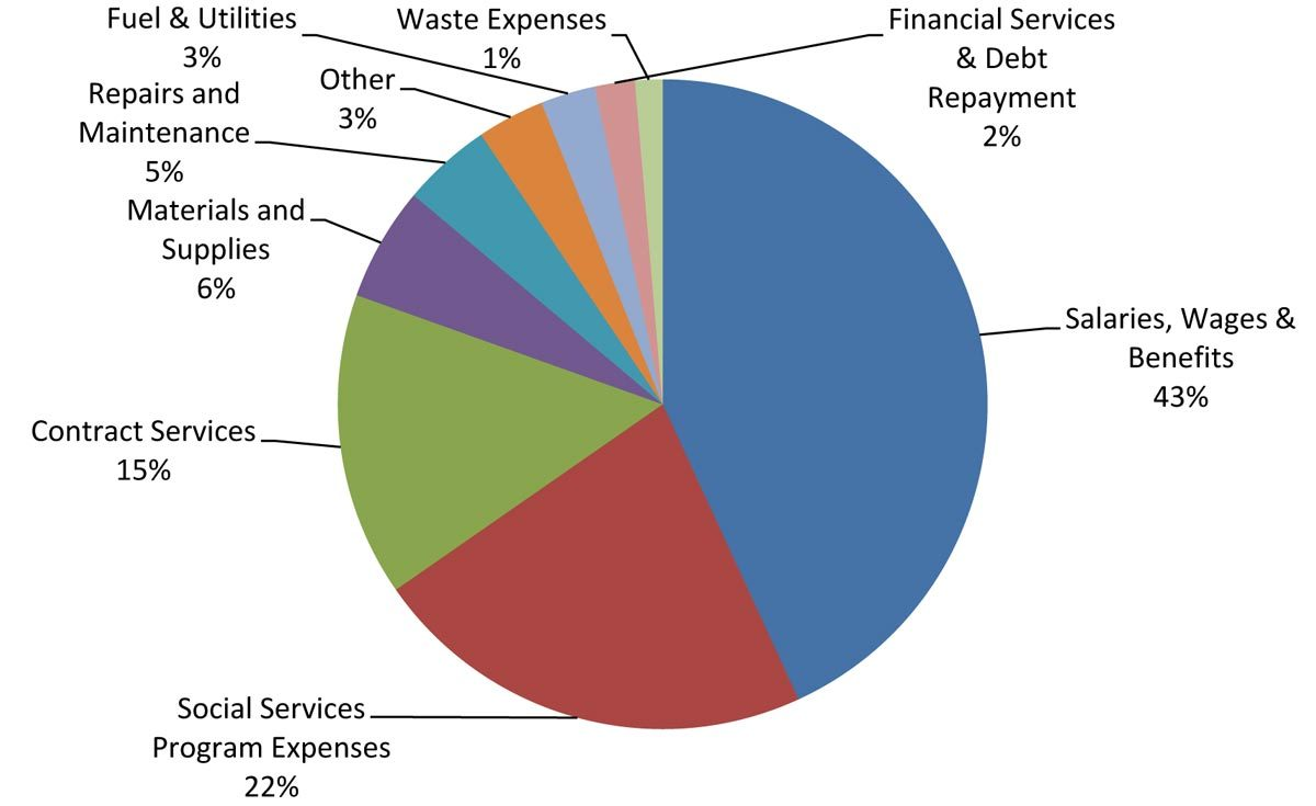County 2019 operating expenses
