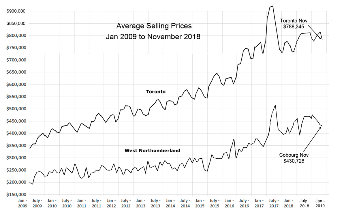 November 2018 - prices trend