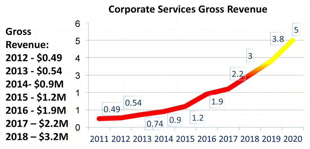 Corporate Services Revenue