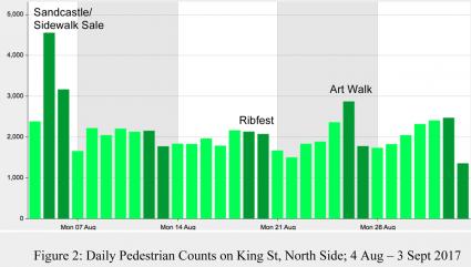 Cobourg Downtown Pedestrian count 2017
