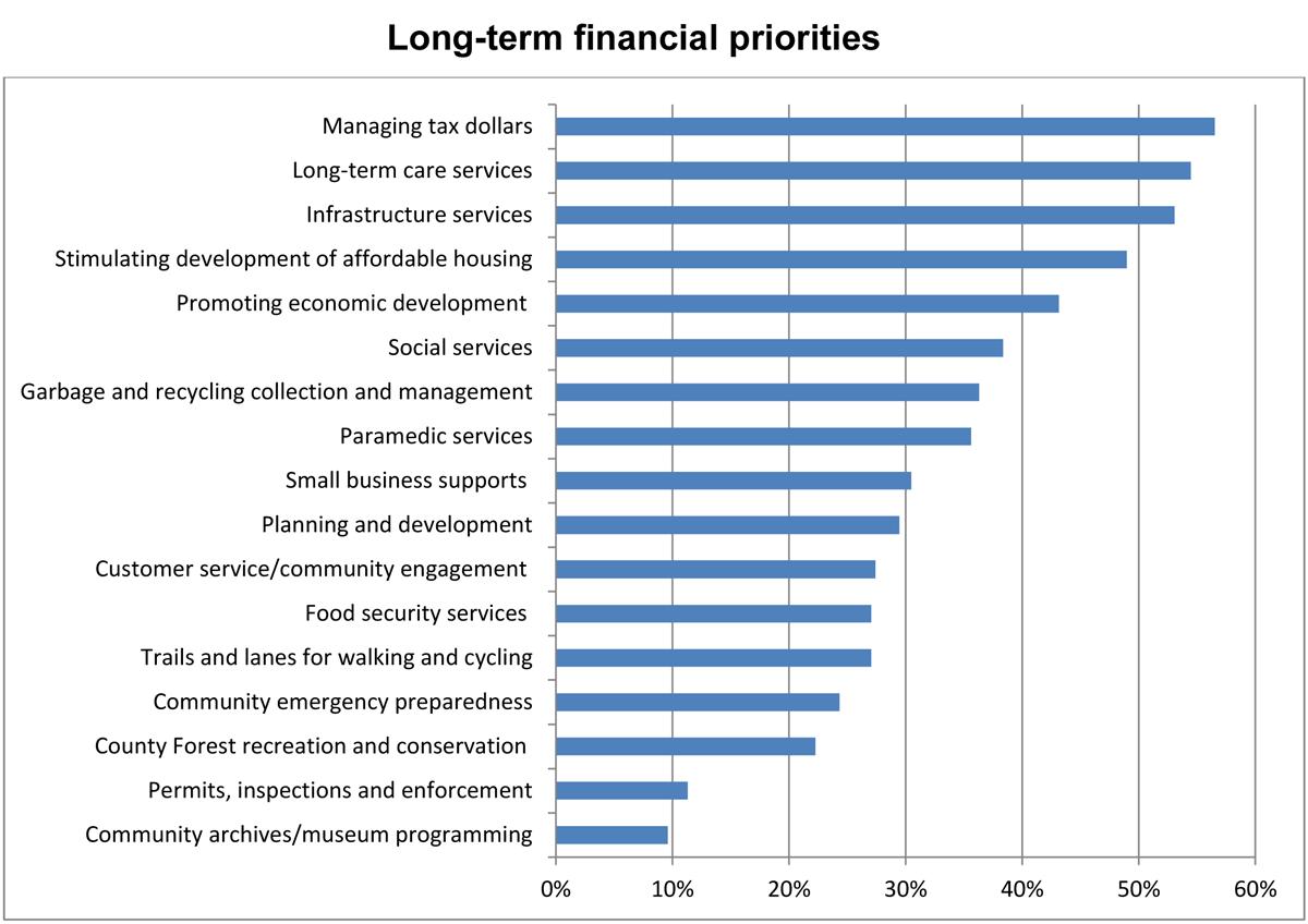 Long Term Financial Priorities