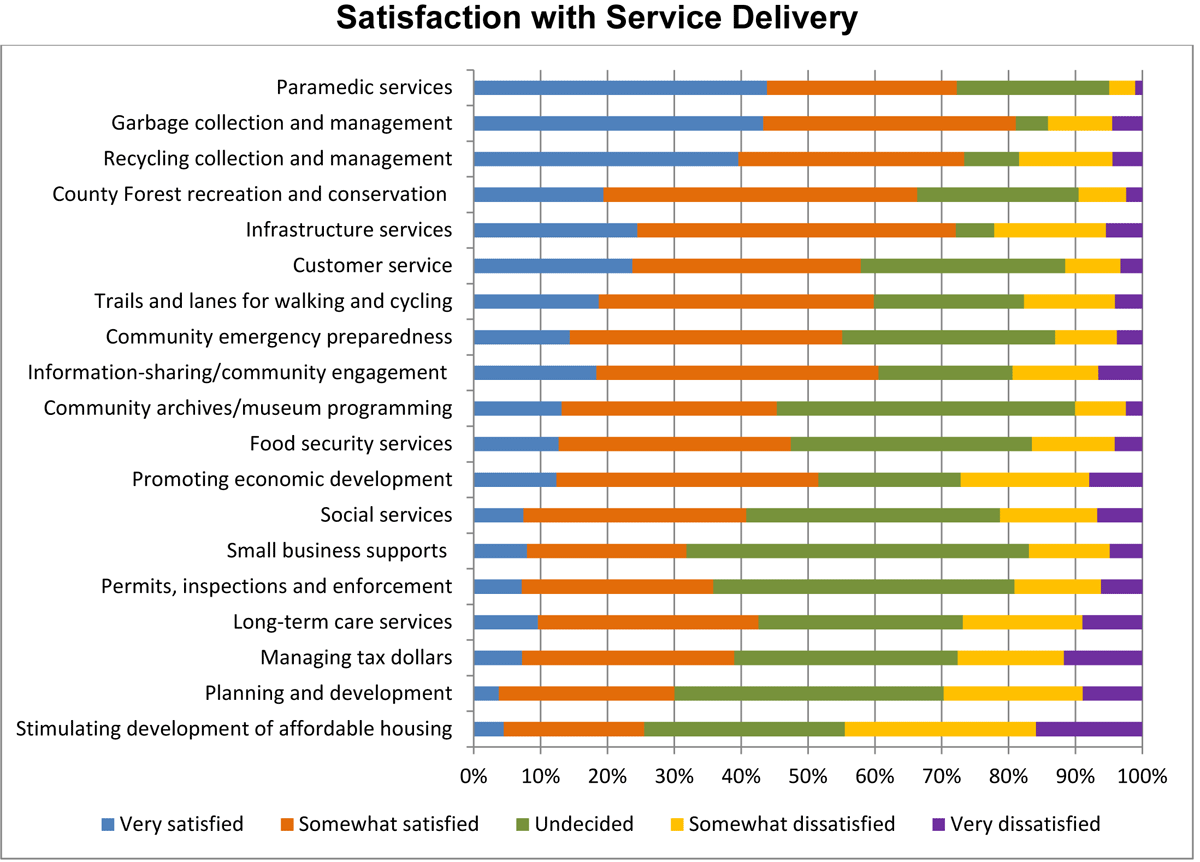 Satisfaction with service delivery