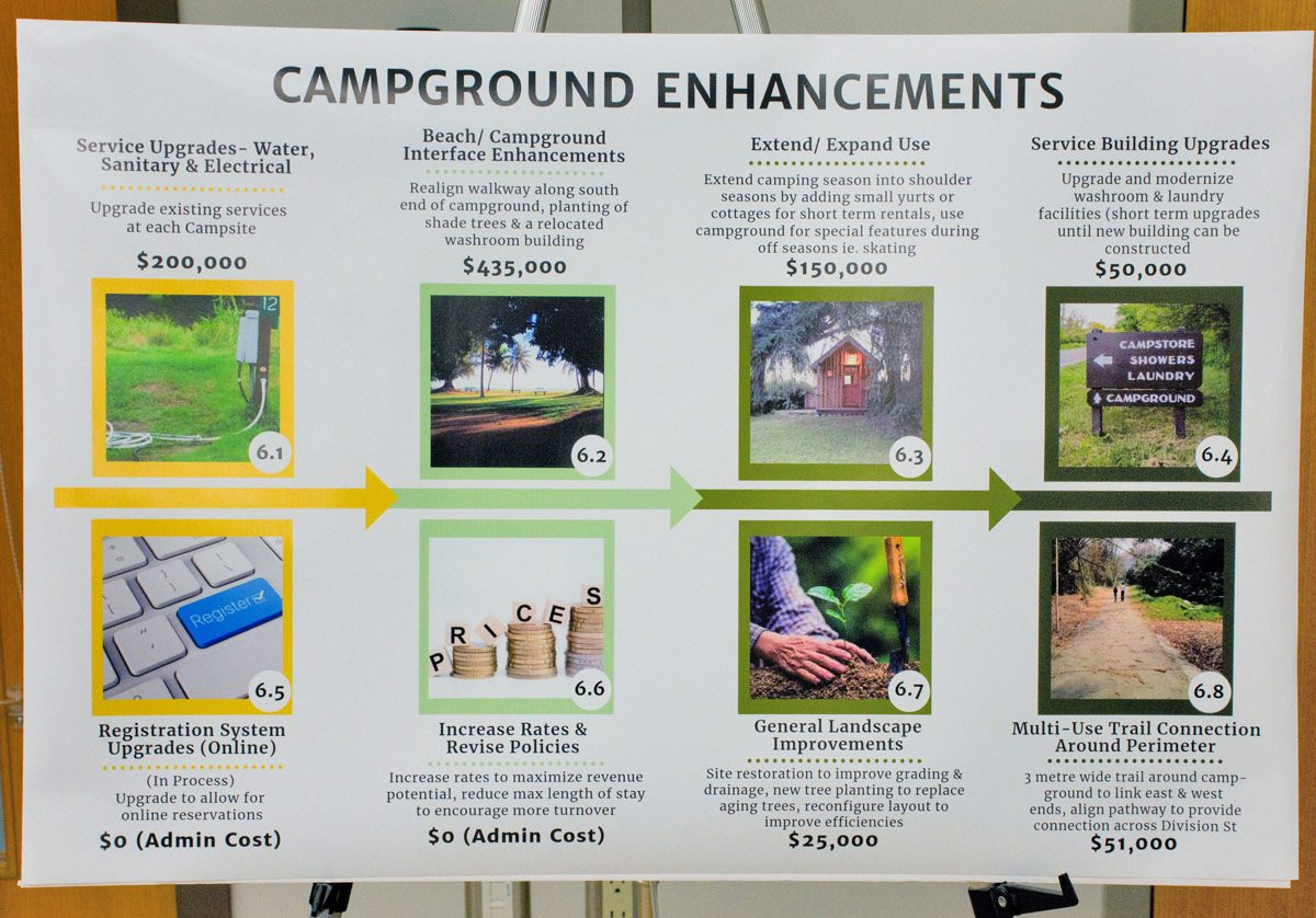 Campground Enhancements