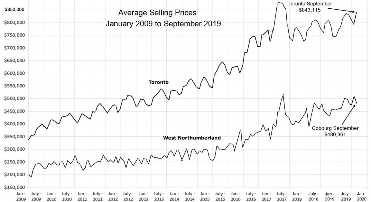 House Prices September 2019