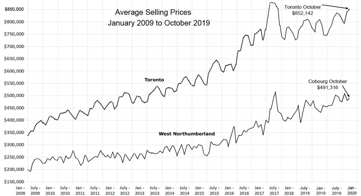 Average Oct 2019