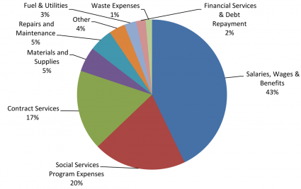 Operating Expenditures