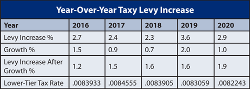 2020 Levy Tax Increase