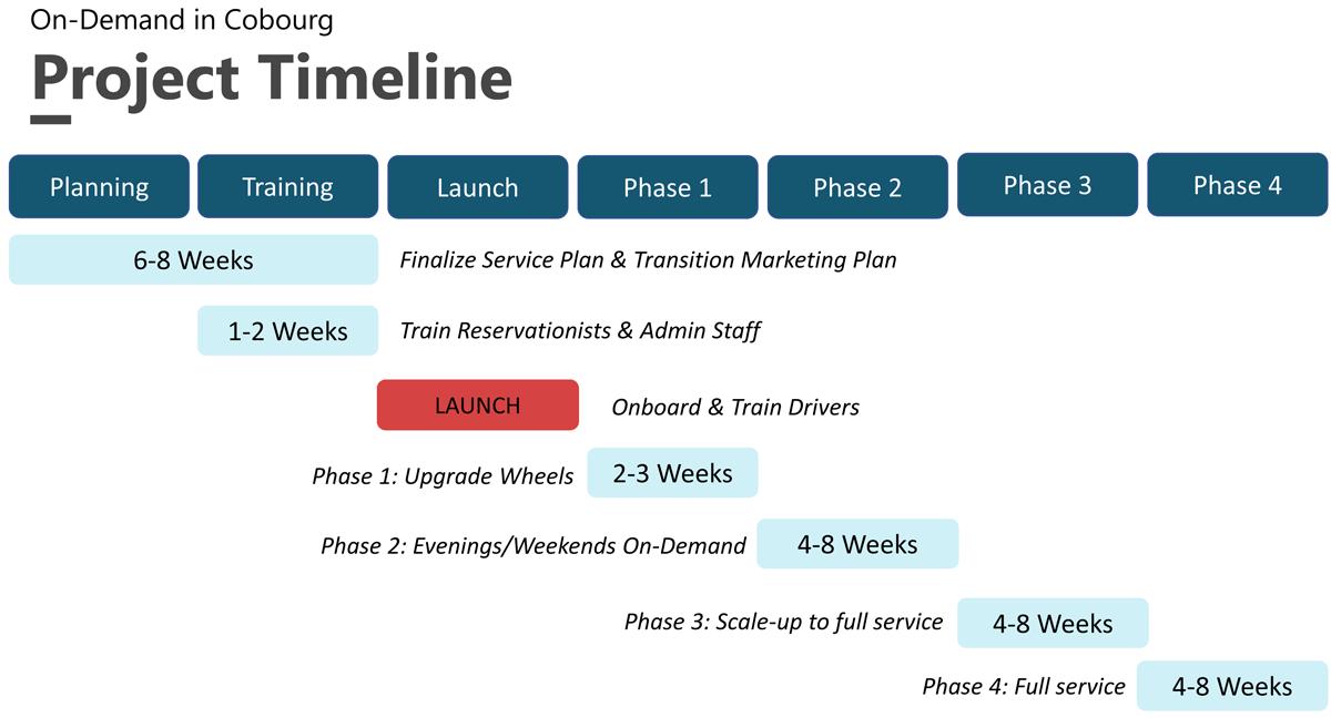 On Demand Trial Timeline