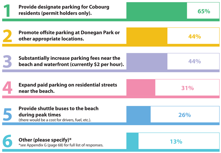 Which parking options should be considered?